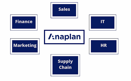 Connected planning. Anaplan for all