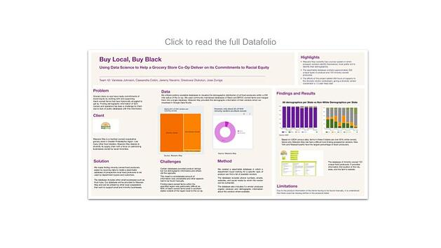 Data Science for All / Empowerment Project Datafolio: Buy Local, But Black