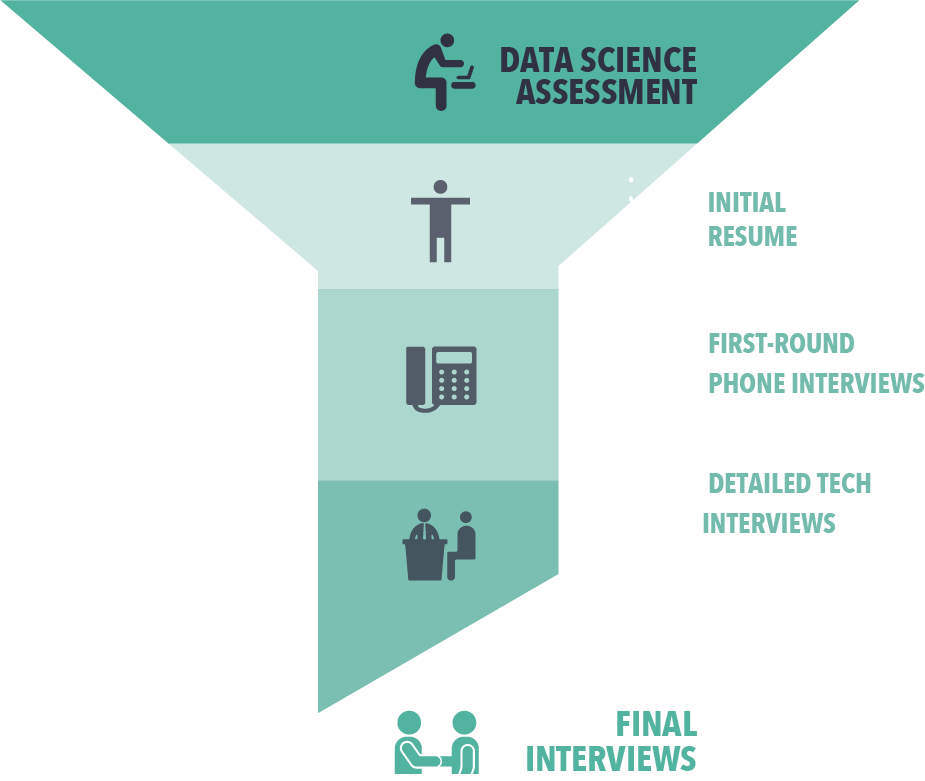 data science assessment. data science assessment. data science assessments.assessing data talent. recruit data scientists. hire data scientists. data science assessment test
