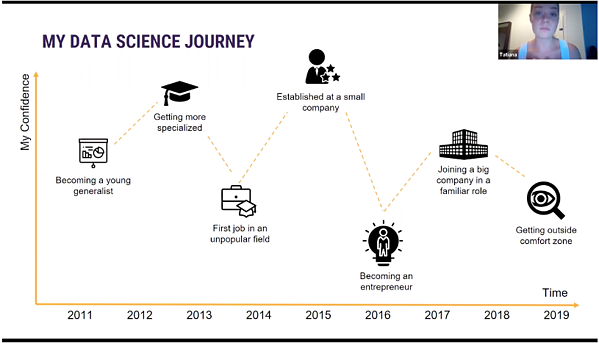 Data Science at work. Data Science career journey. Tatiana Sorokina, Solutions Director of Data Science and Artificial Intelligence at Novartis.