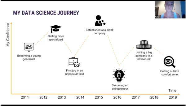 Data Science at work. Data Science career journey. Tatiana Sorokina, Solutions Director of Data Science and Artificial Intelligence at Novartis.