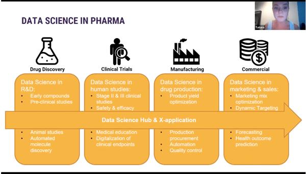 Data science in pharmaceuticals