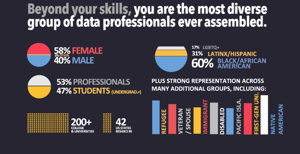 The most diverse group of data science professionals ever assembled. Demographic data report of diverse data talent