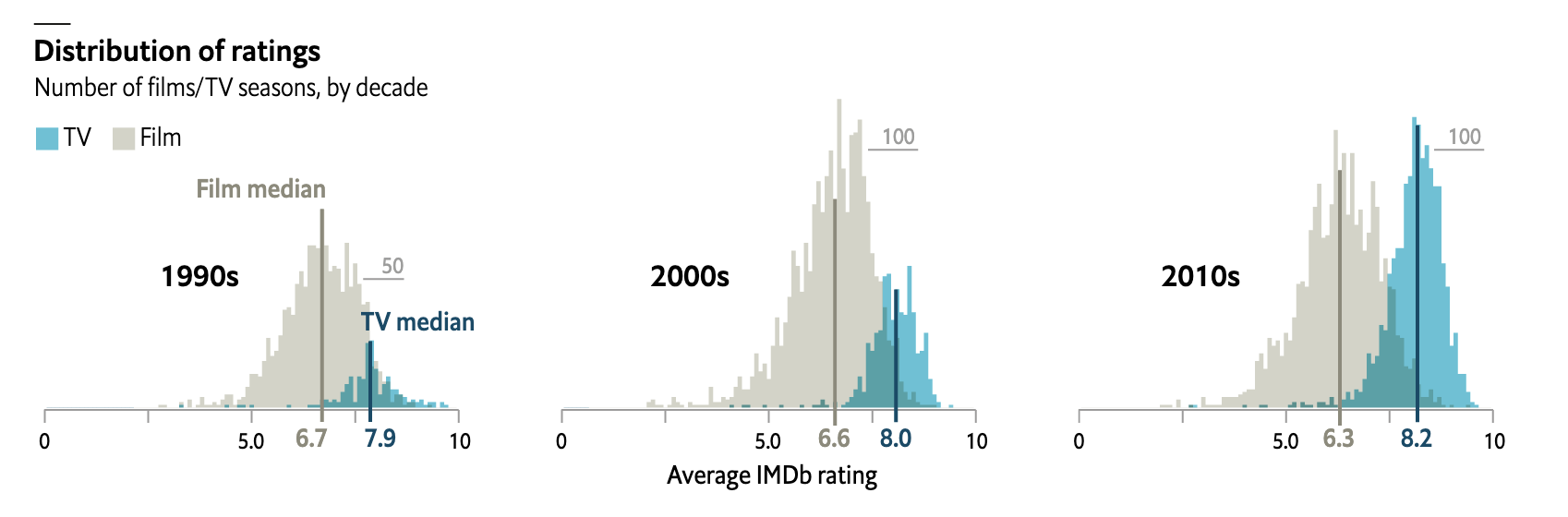 the Economist's size-by-side comparison of TV and film ratings across 3 decades