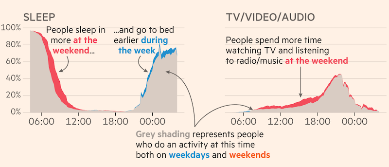 Financial Time's data visualization of differences in specific activities during weekends vs weekdays.